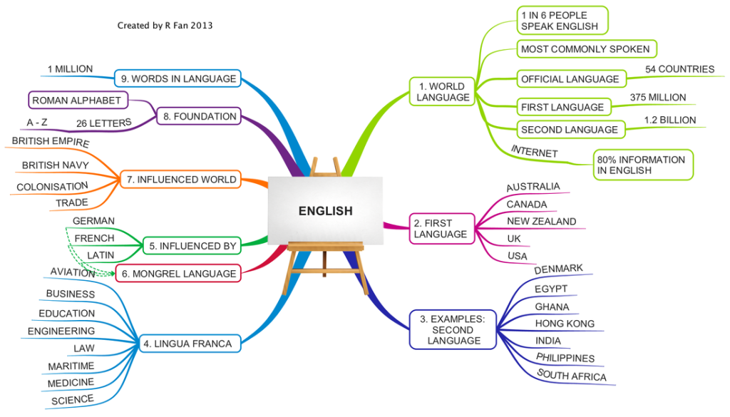 Learning Engligh with mindmapping